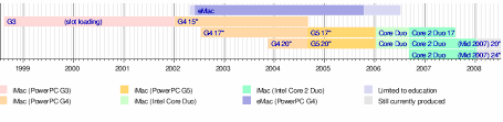 Timeline Printout Template Talk Timeline Of Imac Models Wikipedia
