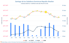 Dominican Republic Weather Year Round Chart Santiago De Los Caballeros Dominican Republic Weather 2020