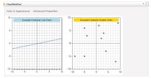 Als Tech Tips Sharepoint 2013 Creating Chart Areas Using