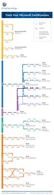 Microsoft Certification Path Chart Use The Microsoft Certification Tracks Below To Chart Your