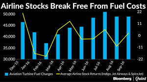 Chart Of The Day Correlation Between Aviation Stocks And Aviation Fuel