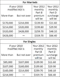 2012 Medicare Part B Premium Chart It Takes Planning To Reduce Your Medicare Premiums