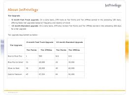 Jpmiles Upgrade Chart About Jetprivilege Benefits And Privileges Pdf
