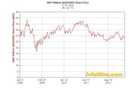 Bhp Billiton Stock Sinks To 4 Year Low More Pain Ahead For
