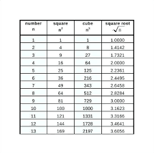 Square And Cube Root Chart Perfect 1 1000 Careeredgefo