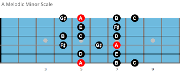 The Melodic Minor Scale And Its Modes