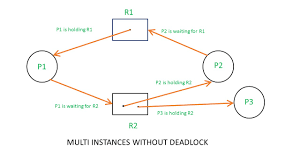 Resource Allocation Graph Rag In Operating System