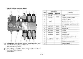 caterpillar forklift wiring diagram free download diagrams nice db Mitsubishi 4G52 Propane Wiring-Diagram caterpillar forklift wiring diagram free download diagrams nice db 50