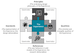 Principles Of Architecture Architecture And User Experience Part 11 The Pqrs Model