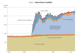 Federal Reserve Liquidity Programs An Update Federal