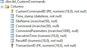 tbl custommands logs details of custom mands being executed these are typically launched by event rules