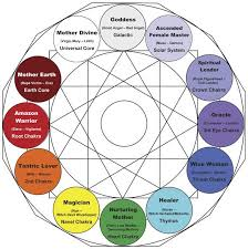 The 4 Major Jungian Archetypes Jungian Archetypes Book Of