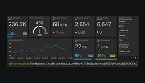 marketing dashboard template. Digital marketing dashboard example Geckoboard
