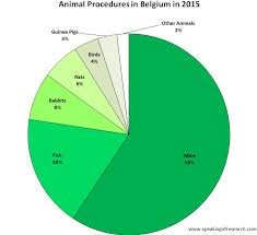 Animal Cruelty Charts Latest Animal Research Statistics From Belgium Greece And