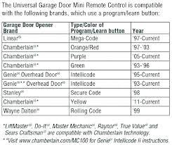 chamberlain garage door program reset garage door reset garage door er garage door keypad reset with