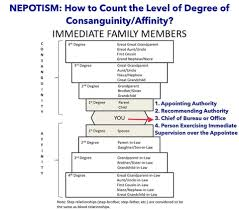 Nepotism How To Count The Level Of Degree Of Consanguinity