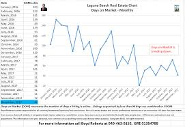 Real Estate Chart 2018 Laguna Beach Real Estate Chart Days On Market Monthly