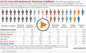 Tale Of Two Cities As Murders Hit Record Low In Nyc A