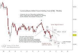 Brexit Vote To Clarify British Pound Elliott Wave Pattern