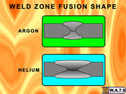What Shielding Gas Should I Use When Welding Aluminum