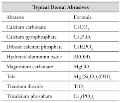 Toothpaste Abrasiveness Chart Toothpaste Test