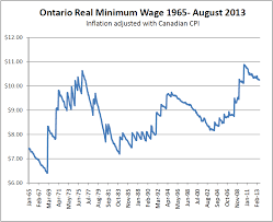 Minimum Wage Chart Ontario Increase The Minimum Wage So That Work Is A Pathway Out Of