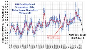 Uah Global Temperature Update For October 2018 0 22 Deg