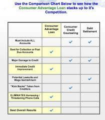 Loan Comparison Chart Pro Debt Solutions Creates Consumer Advantage Loan To Lend