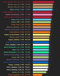 Dps Charts Wow Amino