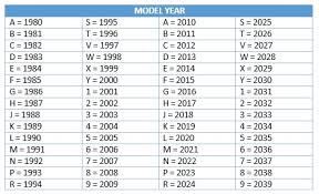 Year To Vin Chart 47 Efficient 10th Digit Vin Code Chart