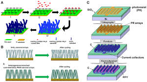 frontiers nanowire electrodes for advanced lithium batteries frontiersin org