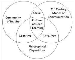 Philosophy Venn Diagram Practice Preparing A Classroom Culture For Deeper Learning Edutopia