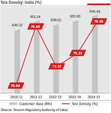 Bharti Airtel Share Price History Chart Airtel Annual Report 2014 15