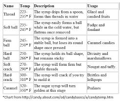 Sugar Stages Chart Peanut Brittle