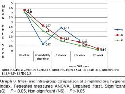 Comparison Of The Effectiveness Of 0 5 Tea 2 Neem And 0 2