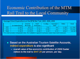 Blue Mountains Rail Trail Advocacy