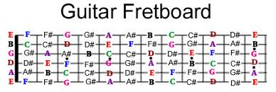 Electric Guitar Note Chart Guitar Fretboard Notes