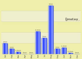 Lima Peru Climate Chart The Weather And Climate In Lima Limaeasy
