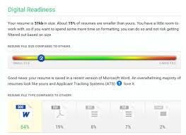 TopResume Resume Review - Digital Readiness - Albert