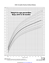 Boy Growth Chart Birth To 36 Month Weight Archives Page 18 Of 20 Pdfsimpli