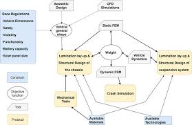 Design Flow Chart The Interactions Between The Different