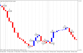 Forex Line Break Chart