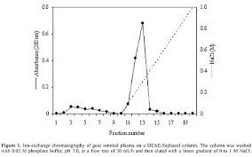 Ion Exchange Chromatography Used To Isolate A Spermadhesin