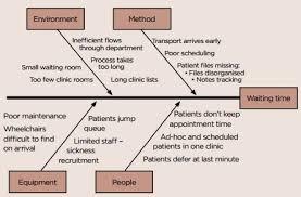 Lab Values Fishbone Diagram Template 2016 - Basic Guide Wiring Diagram •