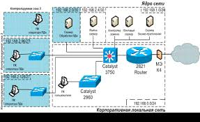 Комплексное обеспечение безопасности персональных данных при их  Комплексное обеспечение безопасности персональных данных при их обработке в информационной системе персональных данных Дипломная работа