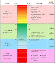 Hyperglycemia Blood Sugar Levels Chart Dangerous Blood Sugar Levels Blood Sugar Levels Chart