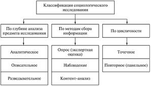 Методы социологического исследования Виды методов социологического исследования