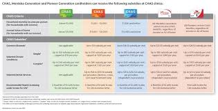Chas Subsidies