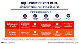 ด่วน!ศบค.เคาะ 9 ข้อ แบ่งพื้นที่ควบคุมสูงสุด สั่งปิดทั้งประเทศ - ข้อห้าม  กำหนดเวลา เริ่ม 18 เม.ย. : PPTVHD36