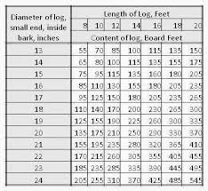International Log Rule Chart Model Railroad Weathering